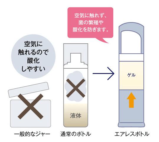 普通のボトルとエアレスボトルの違い
